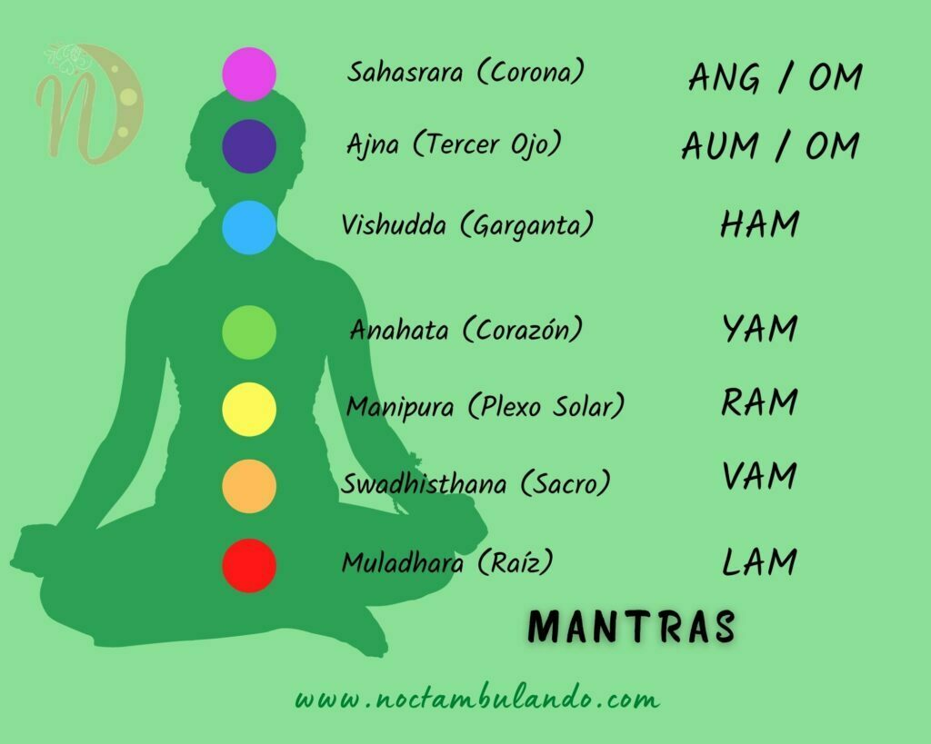 mantras chakras